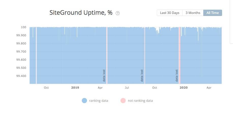SiteGroud Uptime