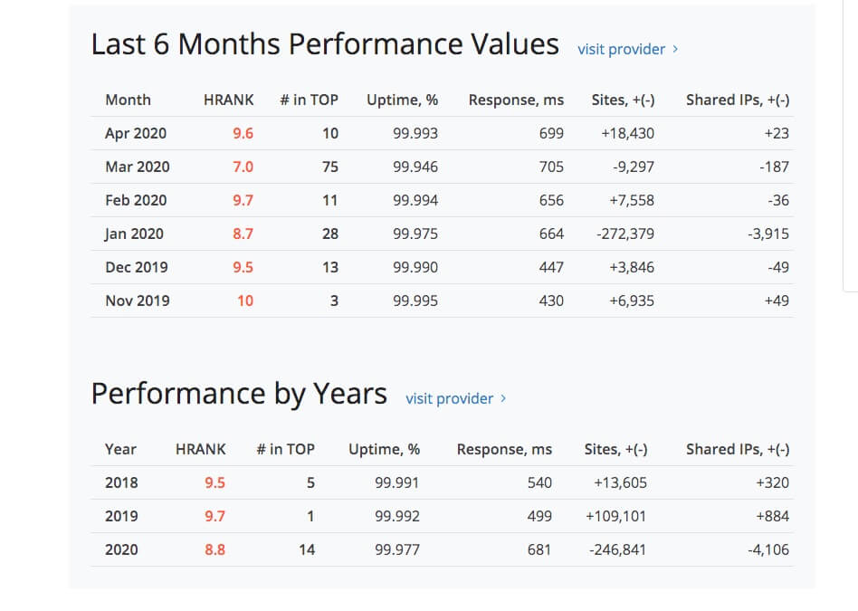 SiteGround Historial Performance